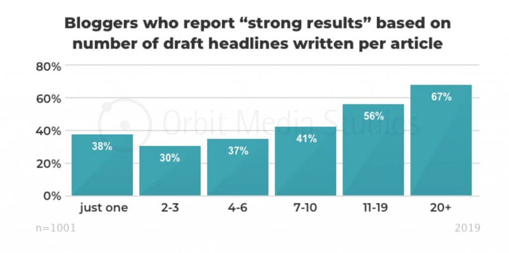 Orbit Media Blogging Survey strong results by number of draft headlines written