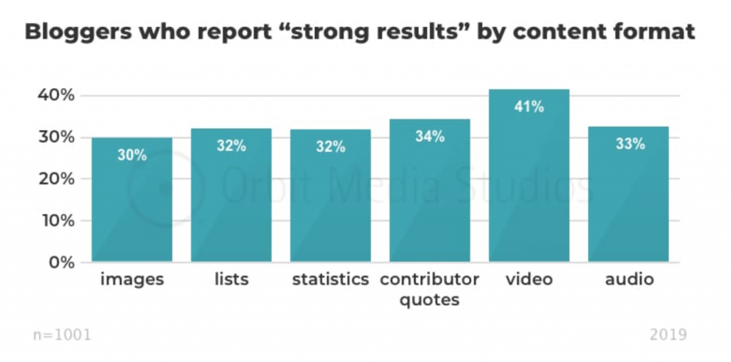 Orbit Media 2019 Blogging Survey strong results by content format