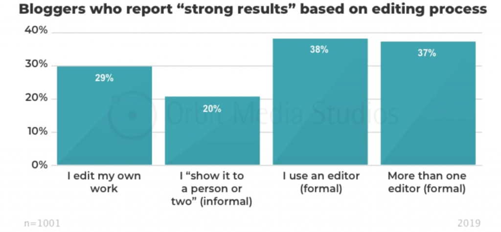 Orbit Media 2019 Blogging Survey strong results based on editing