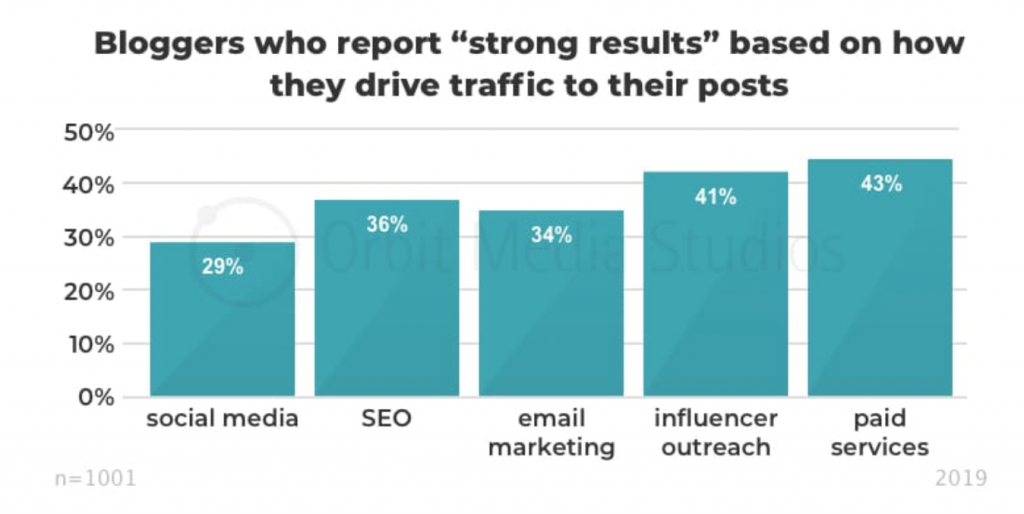 Orbit Media 2019 Blogging Survey showing strong results by how bloggers drive traffic to their posts