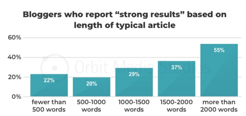 Orbit Media 2019 Blogging Survey length of articles